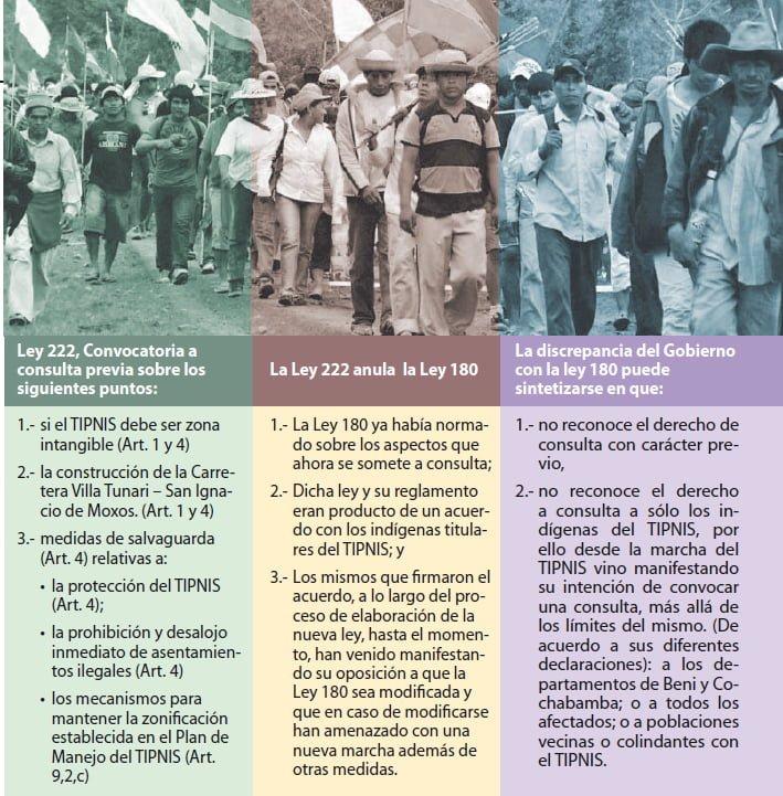 La carretera del Gobierno que lleva al enfrentamiento entre pobres: La Ley 222 afecta radicalmente a la Consulta Previa (Petropress 28, 6.12)