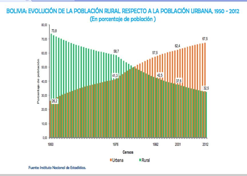 ¿Qué características tiene la urbanización en el período neoliberal?
