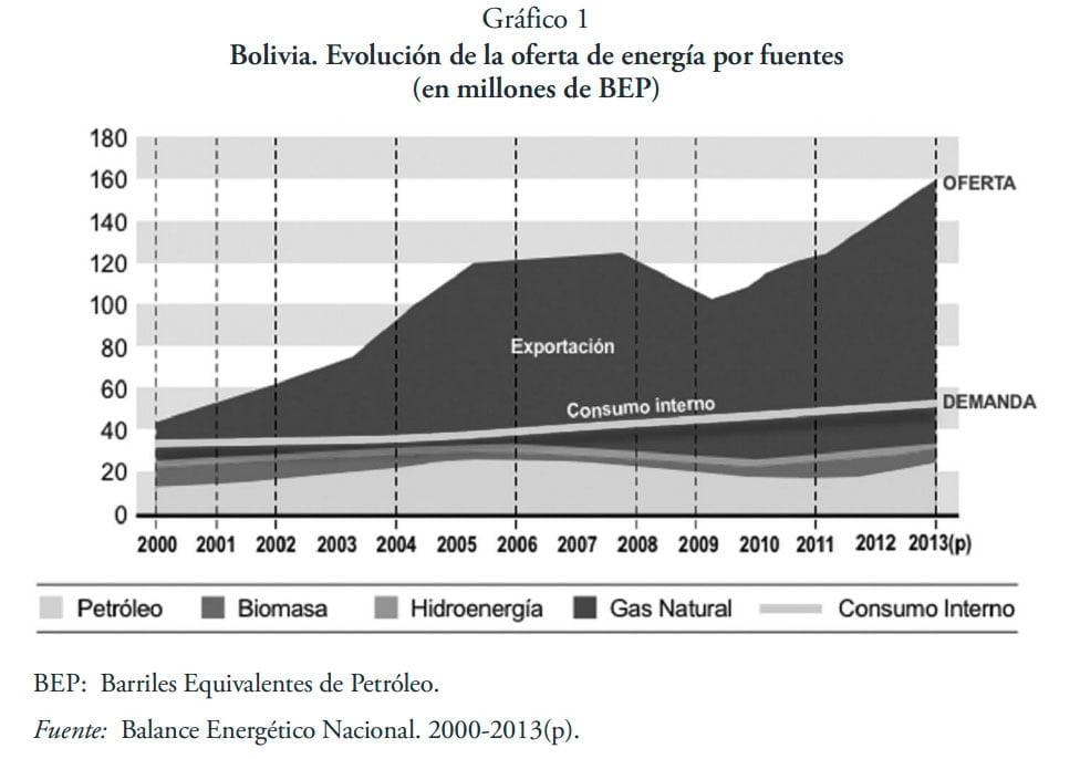 """Bolivia entre el extractivismo y el Buen Vivir. Aporte a la Revista """"Lan Harremanak"""" (05.16)"""