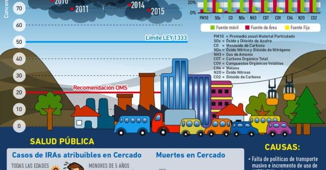 Contaminación atmosférica en Cochabamba