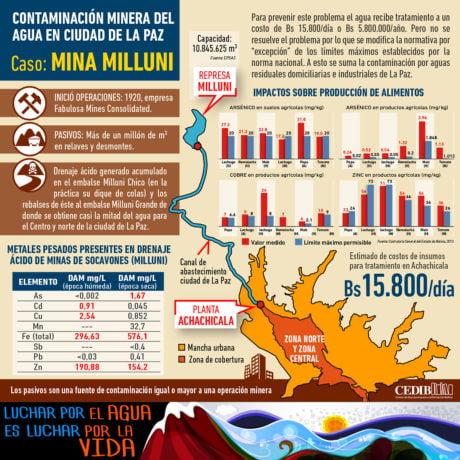 Contamianción del agua por actividad minera en La Paz - Bolivia