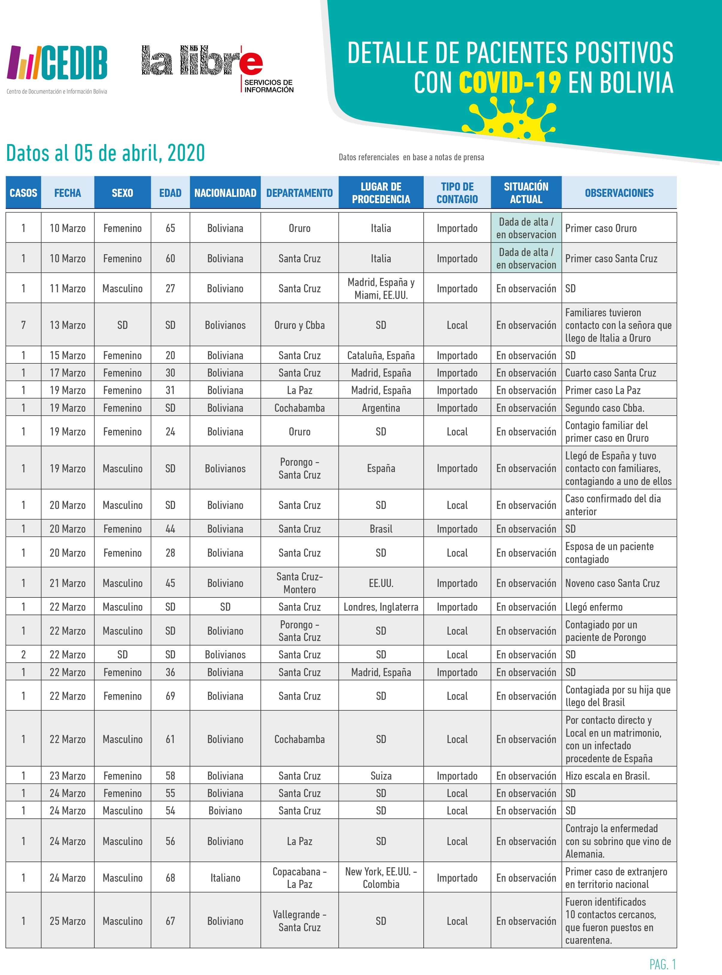 Cronologia COVID19 en Bolivia: Dossier de prensa (6.4.20)