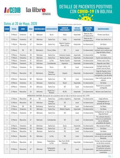 Cronología: Detalle de pacientes positivos con COVID19 en Bolivia (20.05.20)