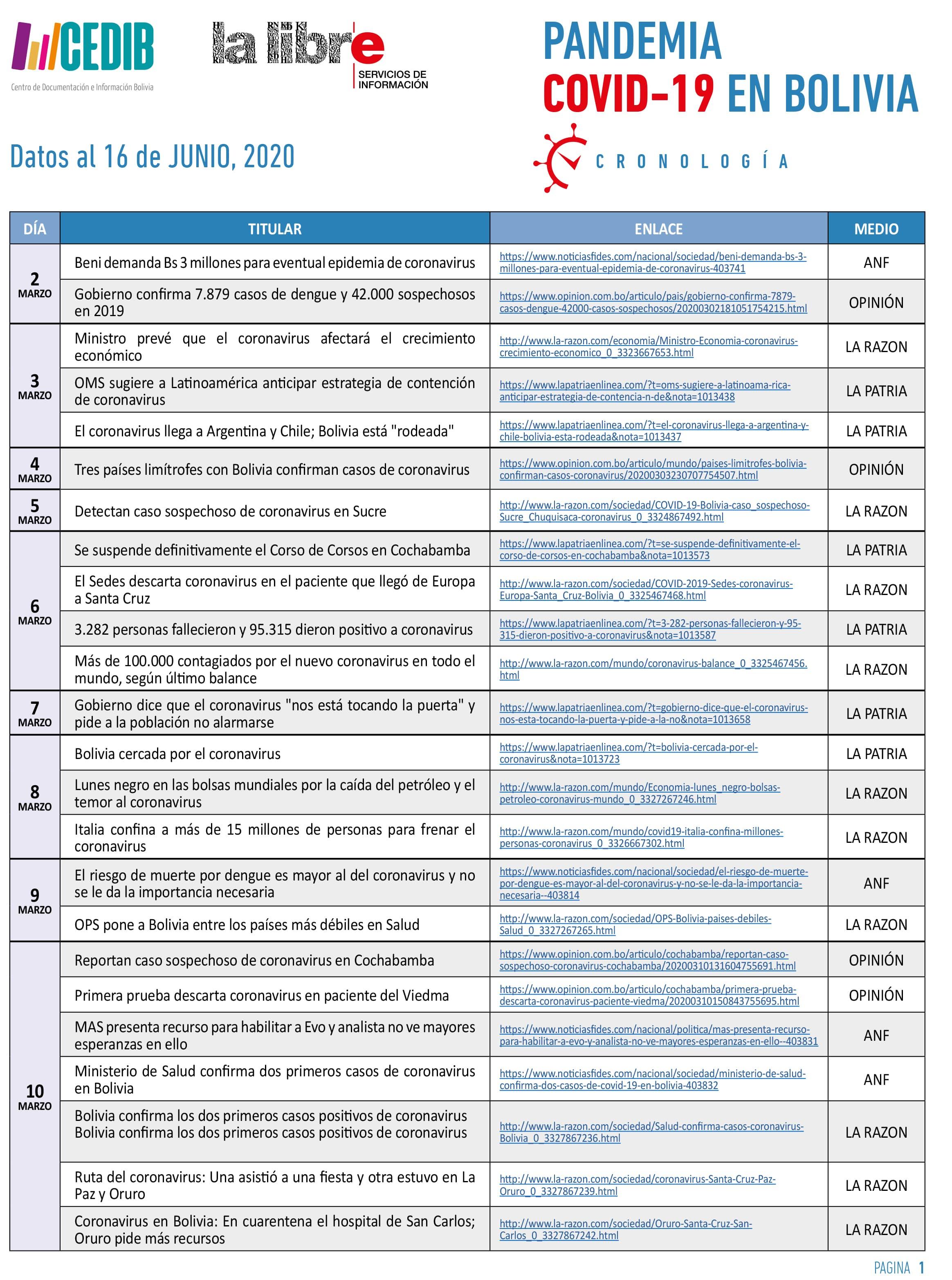 Cronologia COVID19 en Bolivia: Dossier de prensa (16.04.20)