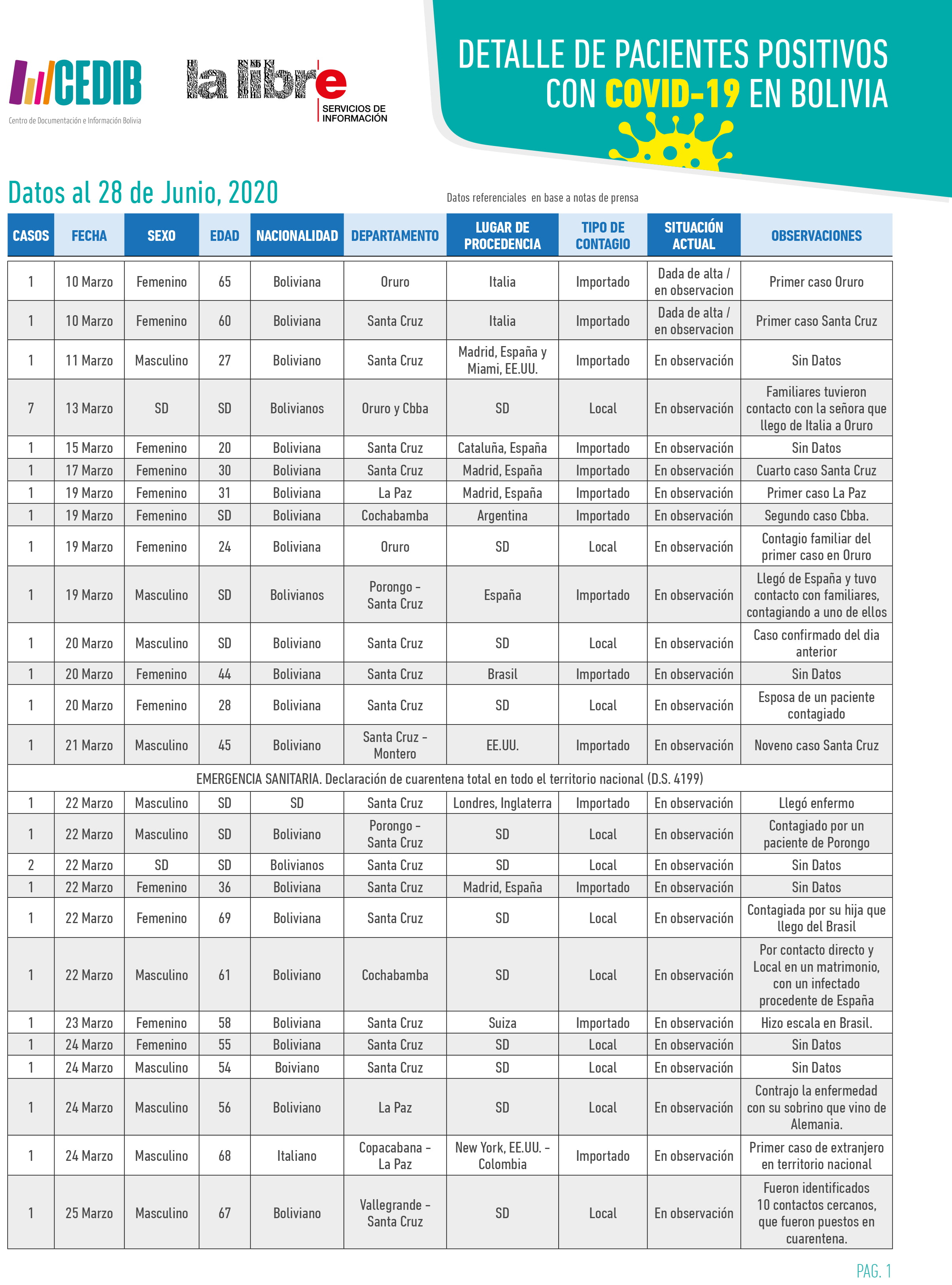 Cronología: Detalle de pacientes positivos con COVID19 en Bolivia (28.06.20)