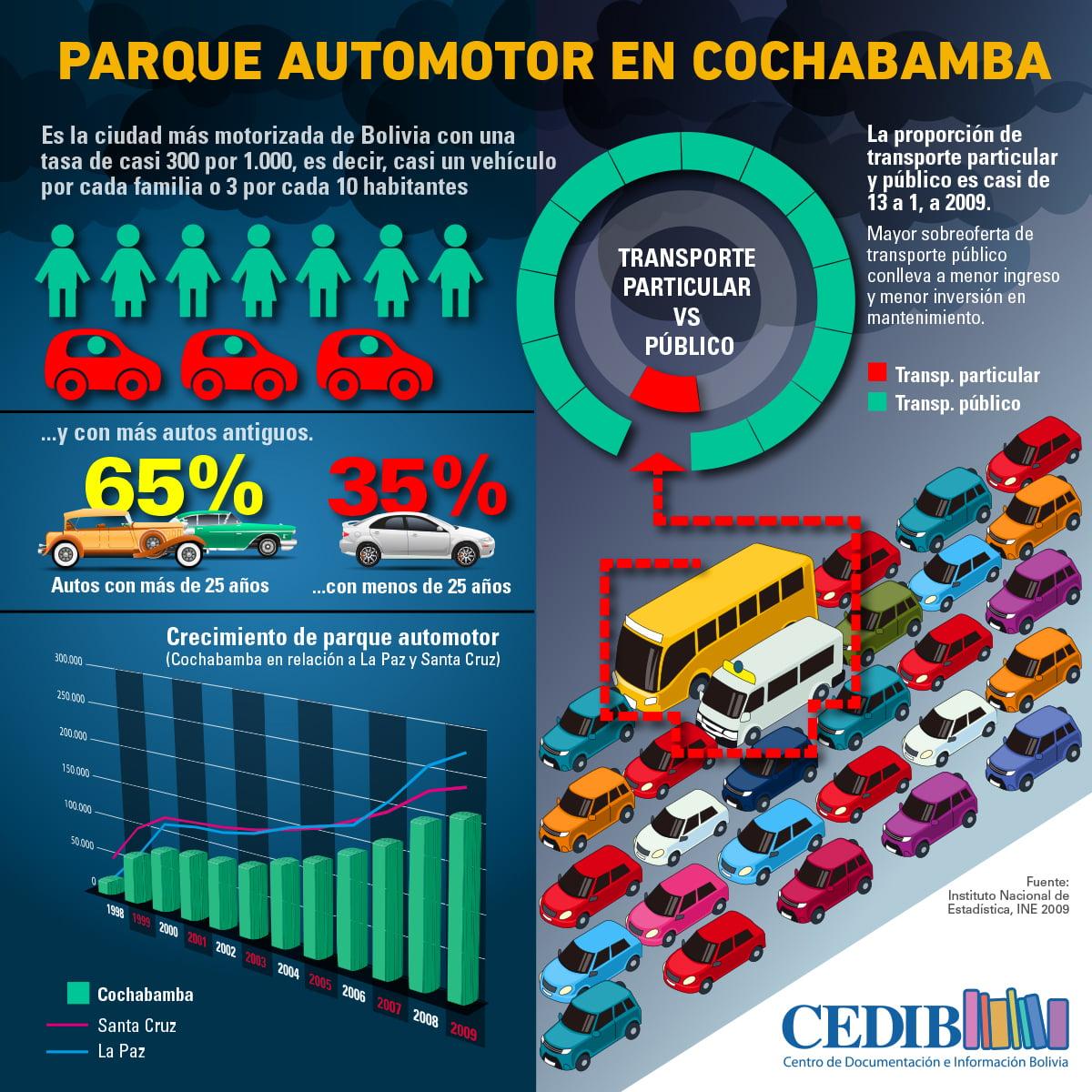Parque automotor Cochabamba