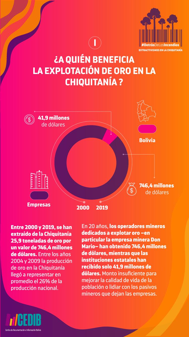 Extractivismos en la Chiquitania, Bolivia