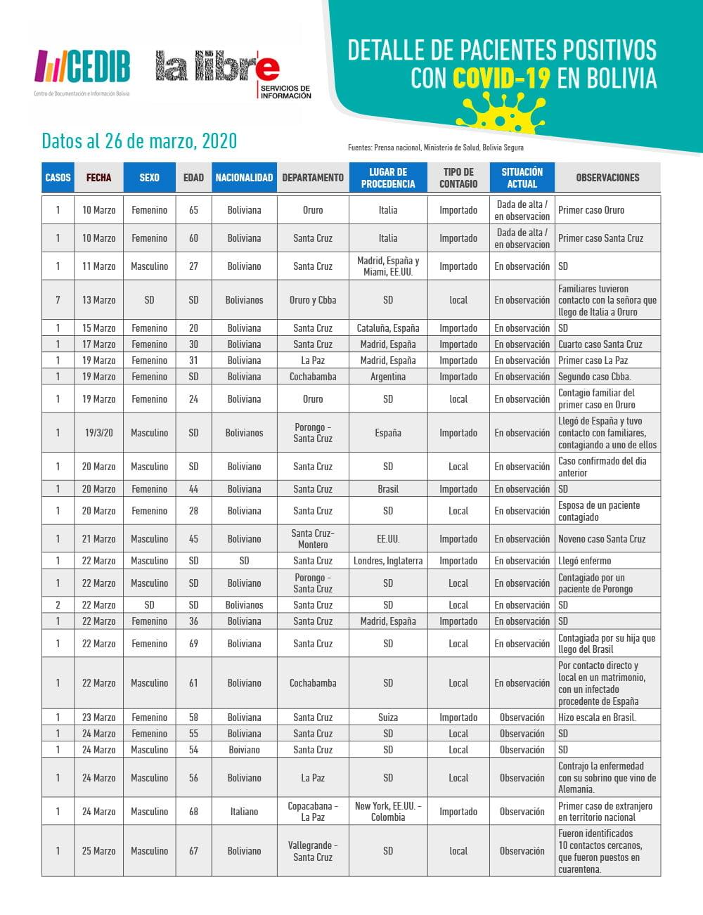 Cronología: Detalle de pacientes positivos con COVID19 en Bolivia (26.3.20)