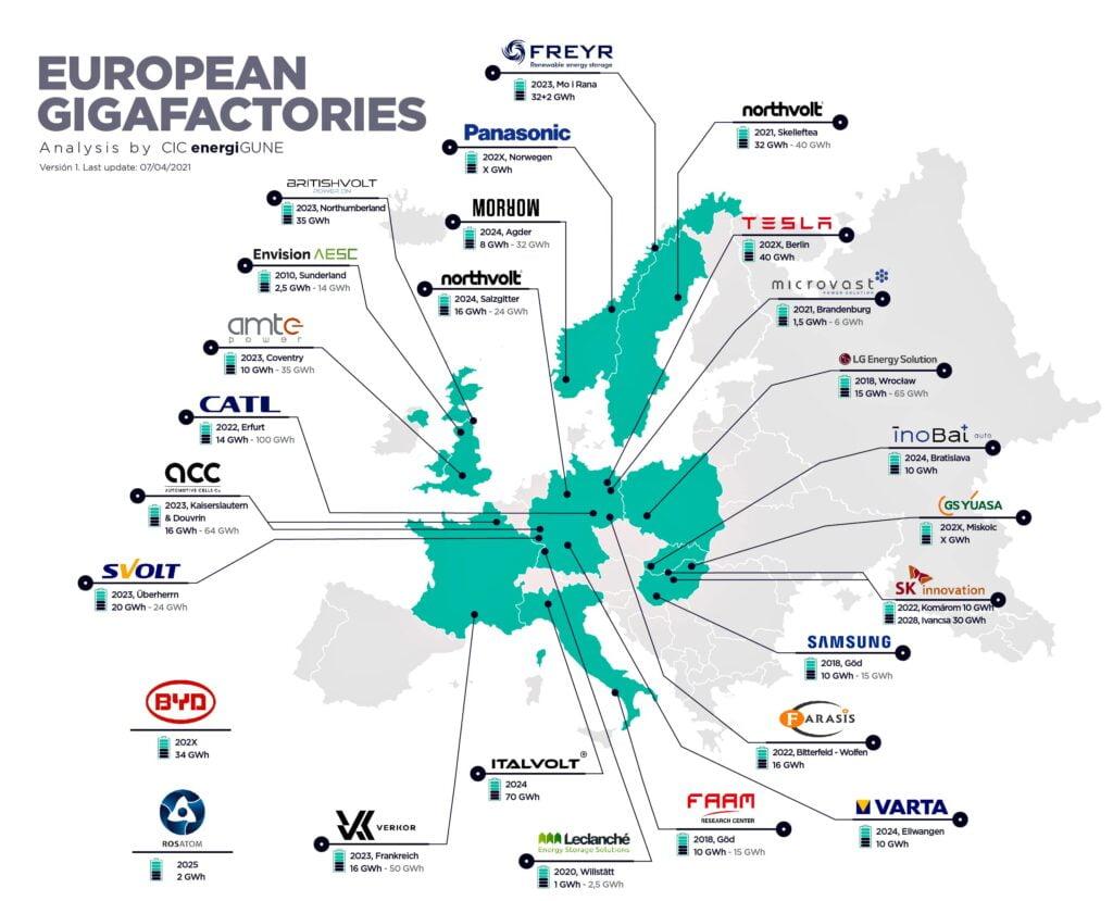 European Gigafactories