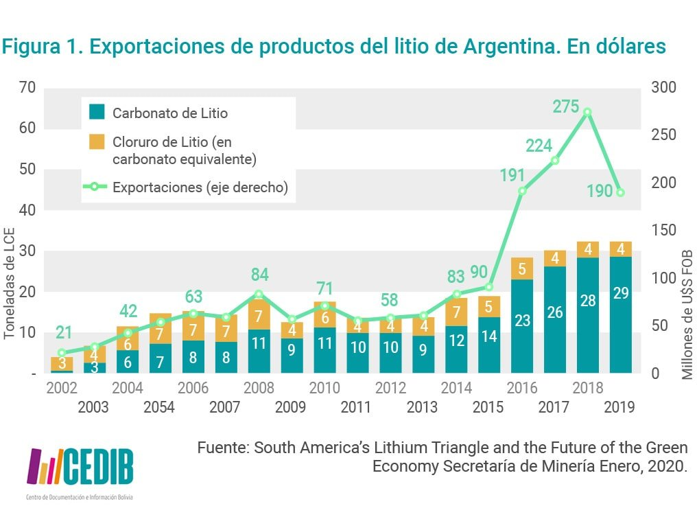 Importación de productos de litio en Argentina